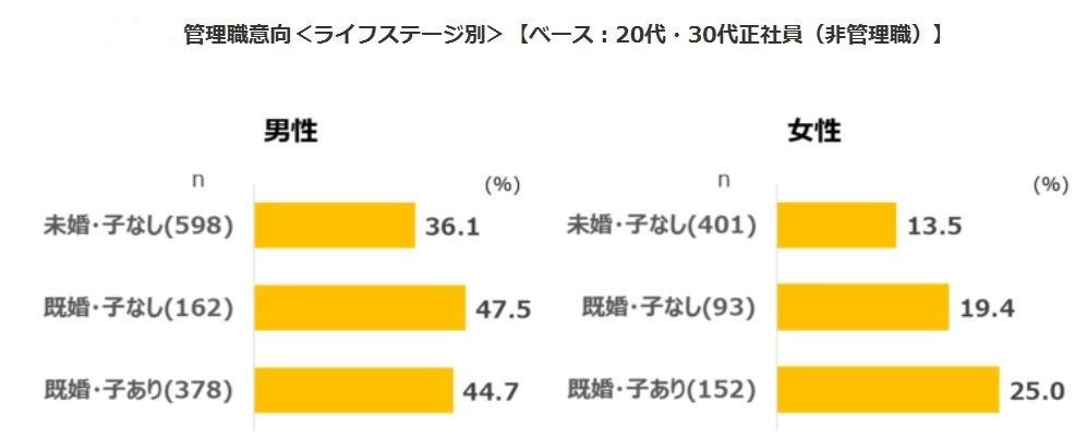 図表3 管理職になりたい人の割合(ライフステージ別)