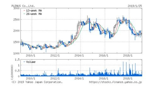 株価の推移(出典:yahoo! financeの株価チャート)