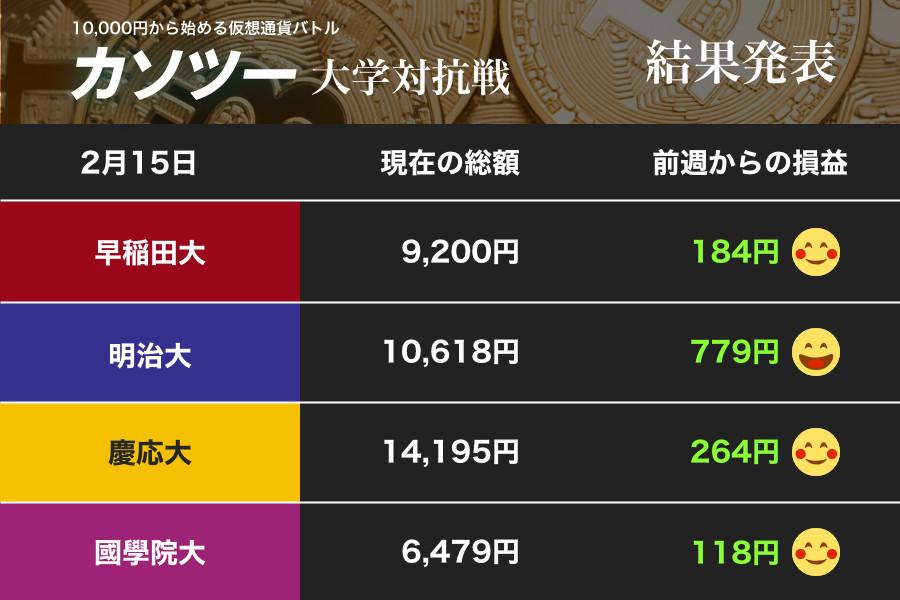 BTC=40万円まで上昇 「爆上げ」の流れをつかんだ明大と慶大(カソツー大学対抗戦)