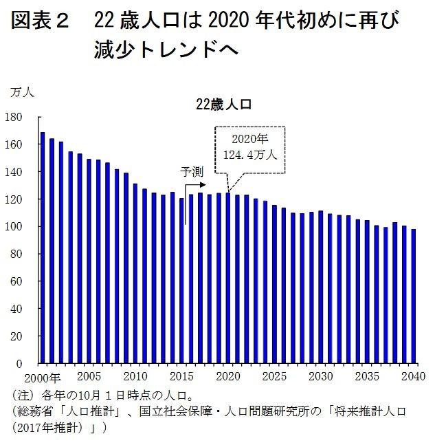 ええっ、「就職氷河期」が再び来る!「新卒採用の2021年問題」とは何か?