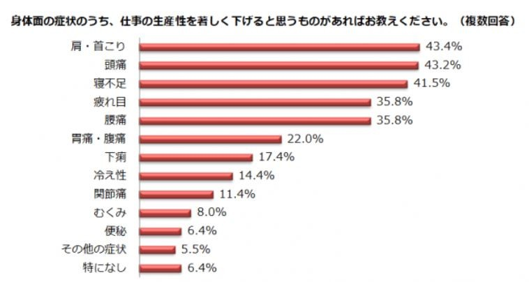 (図表2)仕事の生産性を著しく下げるカラダの症状