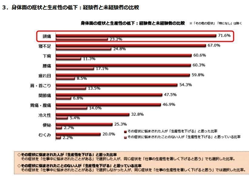 (図表3)症状と生産性の低下を経験者と未経験者で比較