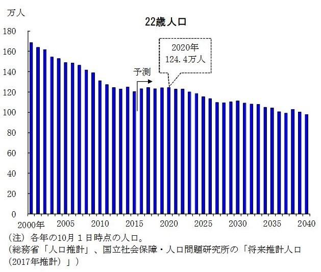 22歳人口は2020年代初めに再び減少トレンドへ(図表1:22歳人口の推移 浜銀総合研究所が提供)