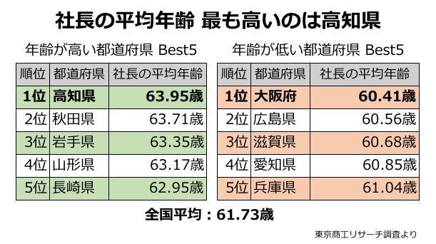 社長の平均年齢が最も高かったのは高知県だった