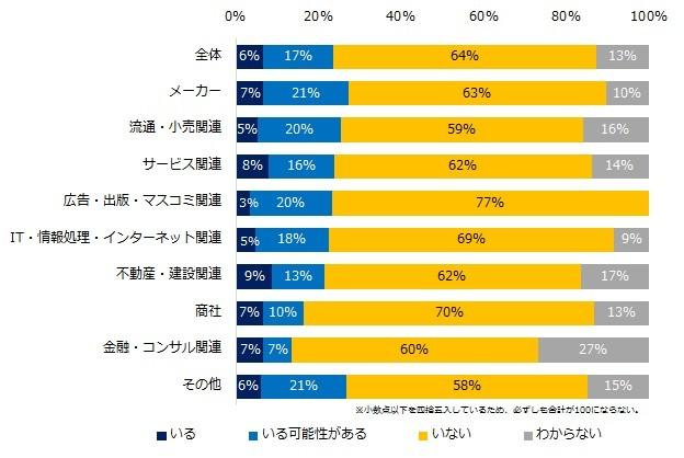 (図表1)現在、社内失業状態の社員はいますか?(業種別)