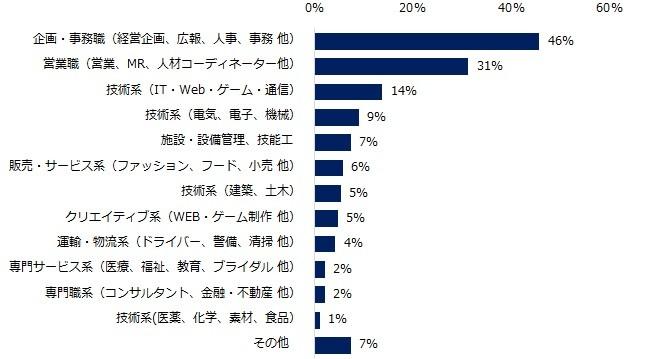 (図表2)該当社員の職種を教えてください(複数回答可)