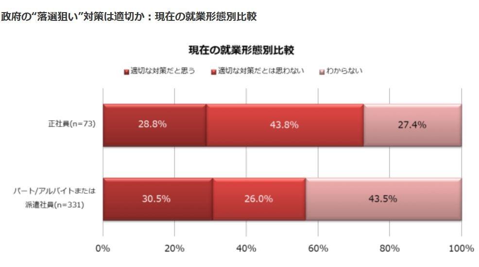 (図表3)政府の「落選狙い対策」は適切か