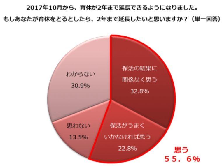 (図表1)育休とるなら2年延長したいか