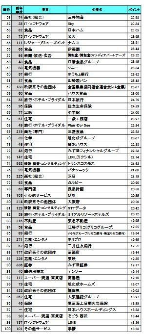就職人気企業のベスト51~100位
