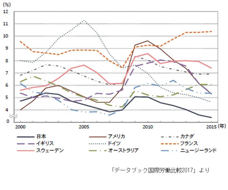 豊かになることを放棄した日本 低い失業率を低賃金で「演出」する愚(城繁幸)