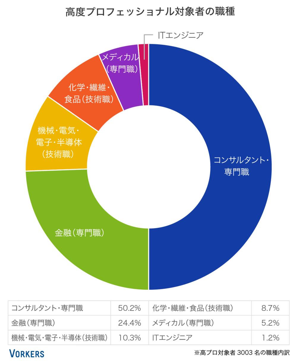 図表(3)高度プロフェッショナルの働き方