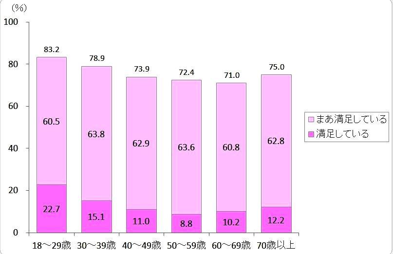 (図表1)現在の生活の満足度(内閣府「平成30年度国民生活に関する世論調査」よりニッセイ基礎研究所作成)