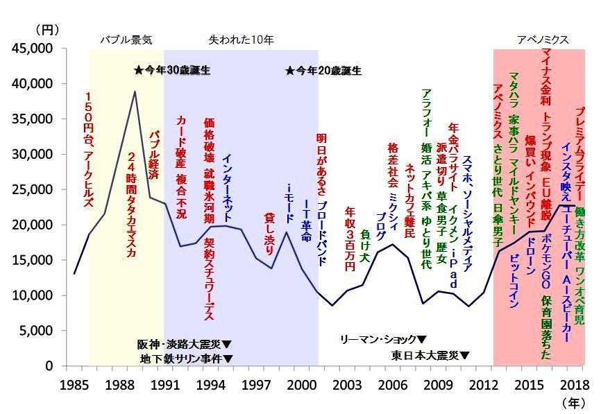 (図表2)日経平均株価と流行語の推移(日本経済新聞社「日経プロフィル」および自由国民社「ユーキャン・流行語大賞」より作成)