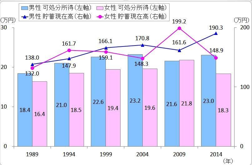 (図表3)可処分所得と貯蓄高の推移(総務省「全国消費実態調査」より作成)