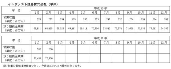 ※インヴァスト証券 2019(平成31)年2月度 月次概況から抜粋