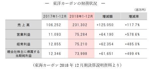 (東海カーボン2018年12月期決算説明資料より)