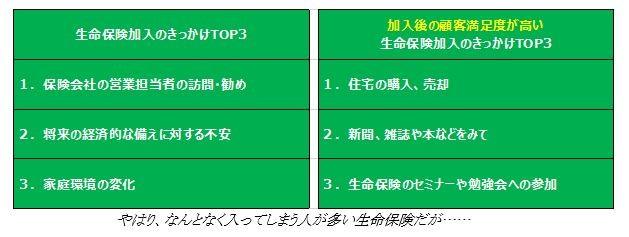 -(表1)生命保険に加入するきっかけ -