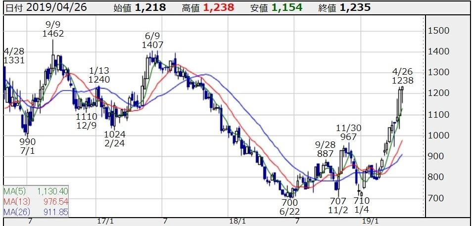 「楽天」の株価の推移。直近では出来高も大きく増加していることがわかる(kabutanより)