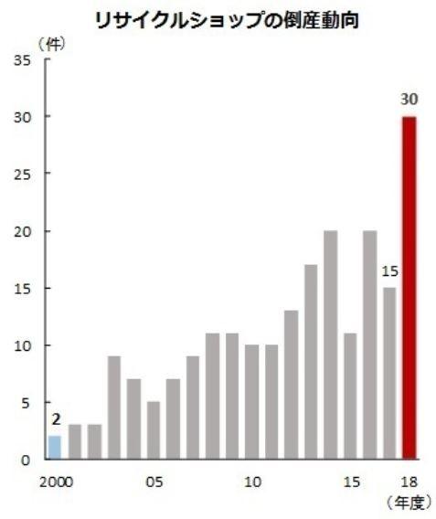 リサイクルショップの倒産動向(帝国データバンク調べ)
