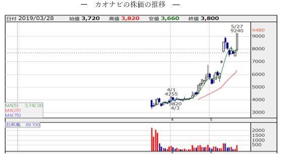 上場以来、株価は右肩上がり(画像は「カオナビ」のホームページ)
