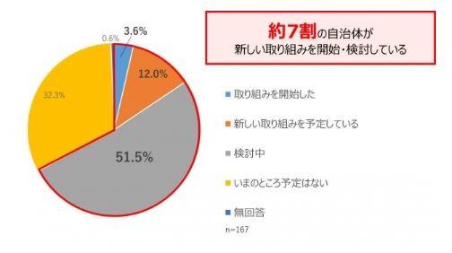 51.5%が「検討中」と答えた