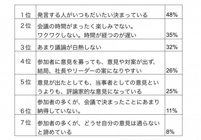 日本人は忖度しがち?! 会議に対するお悩みの第1位は「発言する人がいつもだいたい決まっている」