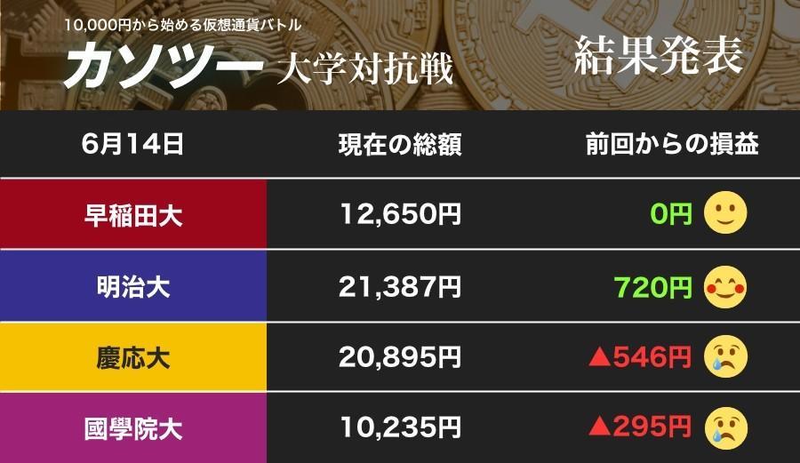 上がるか下がるかビットコイン 揺れる相場に明治大が慶應大を逆転、トップに立つ!(カソツー大学対抗戦)