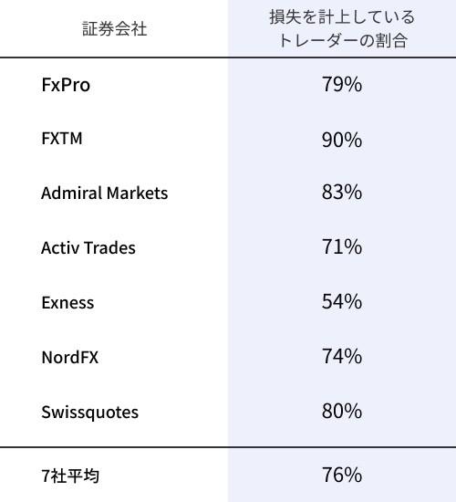 ― FXで儲かる人の割合は? -