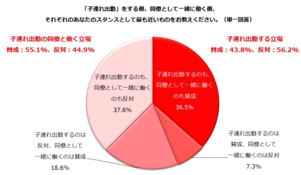 図表(3)子連れ出勤に賛成か反対か?