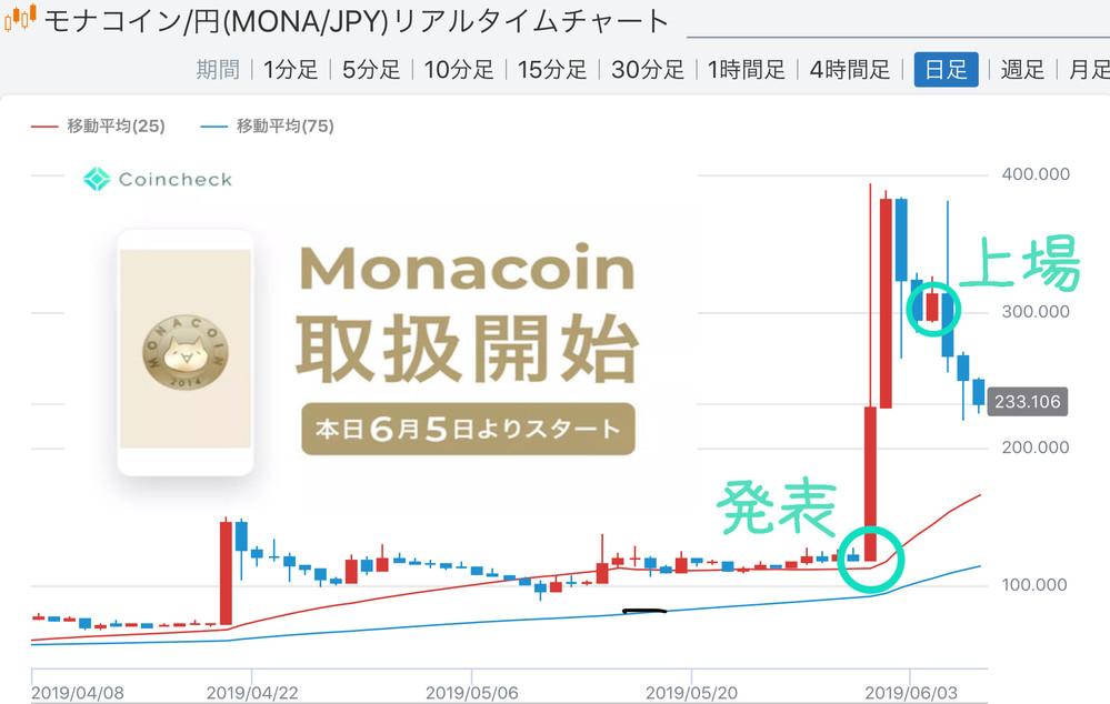 ― モナコインの急騰とその後下落の分析 ― (出所:みんなの仮想通貨)