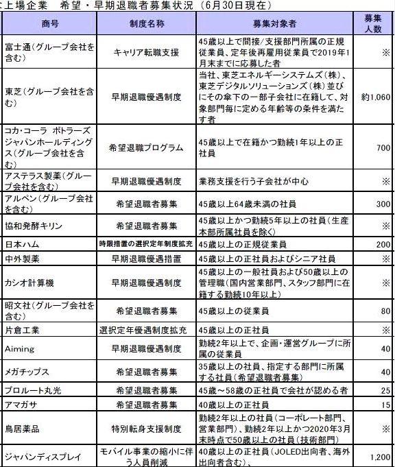 2019年の主な上場企業の希望・早期退職者募集状況(東京商工リサーチ調べ)