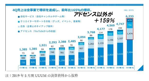 注:2019年5月期UUUMの決算資料から抜粋