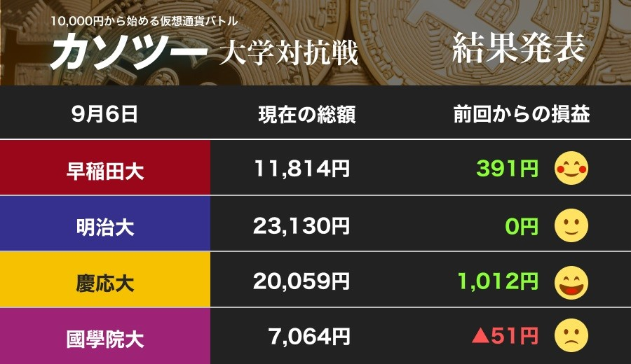 「リスクオフ」強まりビットコイン上昇 明大に待った! 慶大の猛追再び2万円乗せ(カソツー大学対抗戦)