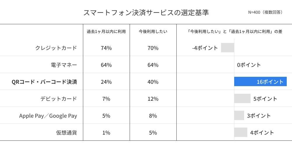 図表3「過去1か月以内のキャッシュレス決済利用率と今後のキャッシュレス決済の利用意向」