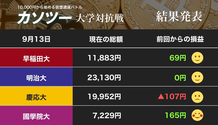 慶応大、再び2万円割れに