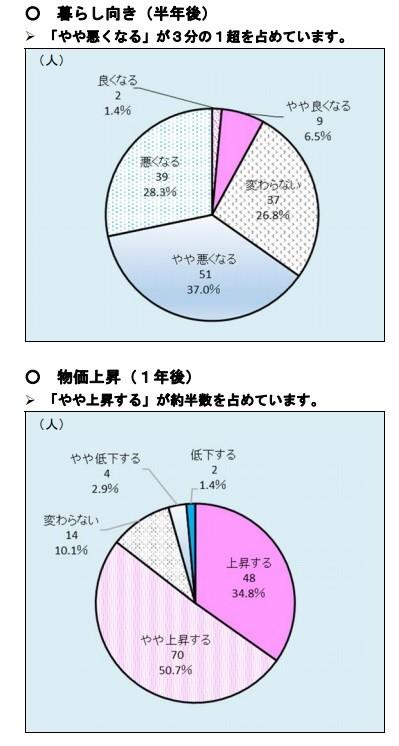 内閣府の「消費マインドアンケート調査」(2019年8月分)