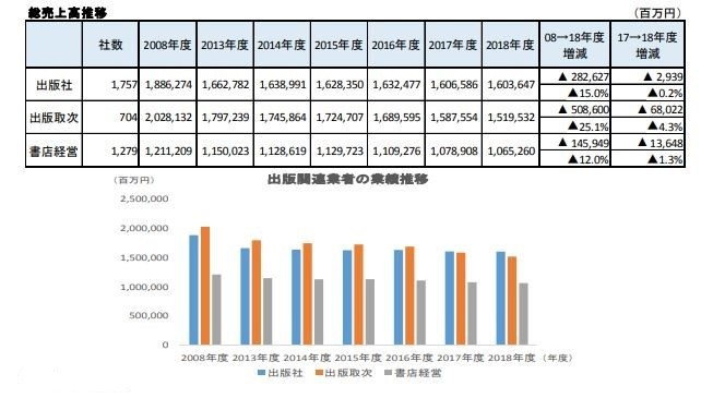 出版関連業者の売上高の推移(帝国データバンク調べ)