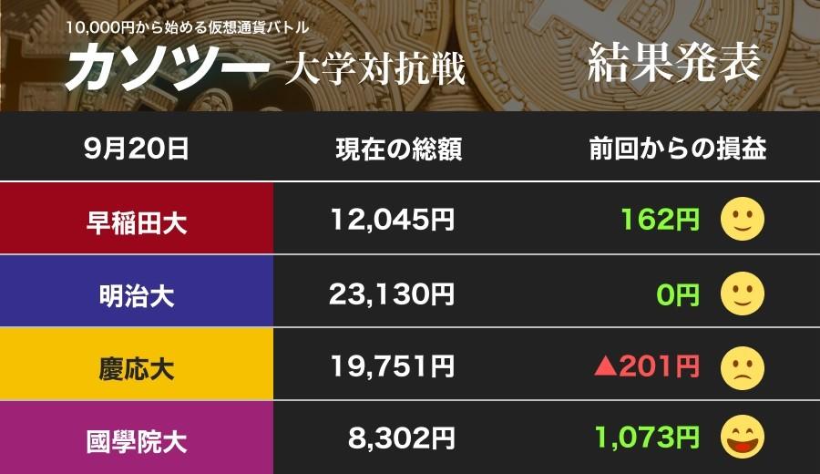 リップル急騰で國學大が歓喜! 早大も上昇、慶大はビットコイン「負け」(カソツー大学対抗戦)