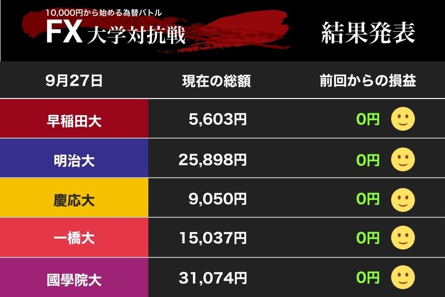 方向感なきドル円相場に早慶、國學大は慎重 FX大学対抗戦はいよいよ終盤