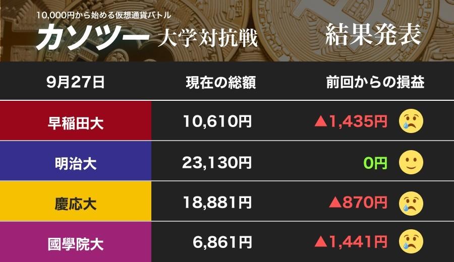 仮想通貨市場が総崩れ 動かない早大と國學大、保有通貨をすべて売った慶大(カソツー大学対抗戦)