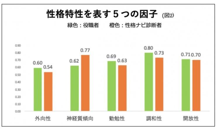 (図2)性格特性を表す5つの因子の差