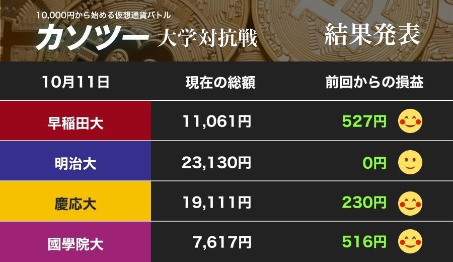 ビットコイン、さらなる上昇はある? 早慶、國學大が好調リップルの急騰に賭ける(カソツー大学対抗戦)