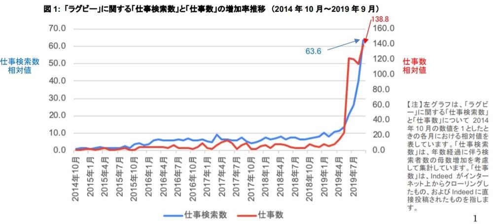 (図1)ラグビーの仕事検索数と仕事数の推移
