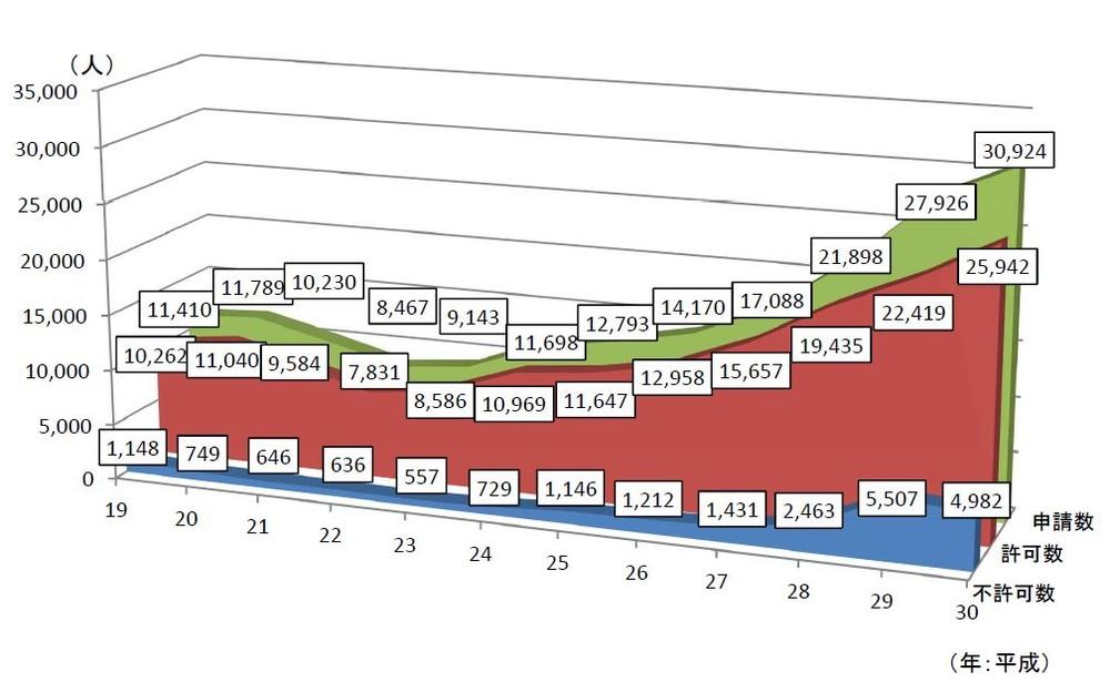 留学生からの就職目的の処分数等の推移