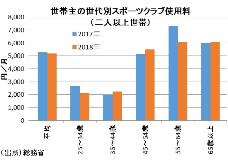 グラフ(1)世帯主の世代別スポーツクラブ使用料