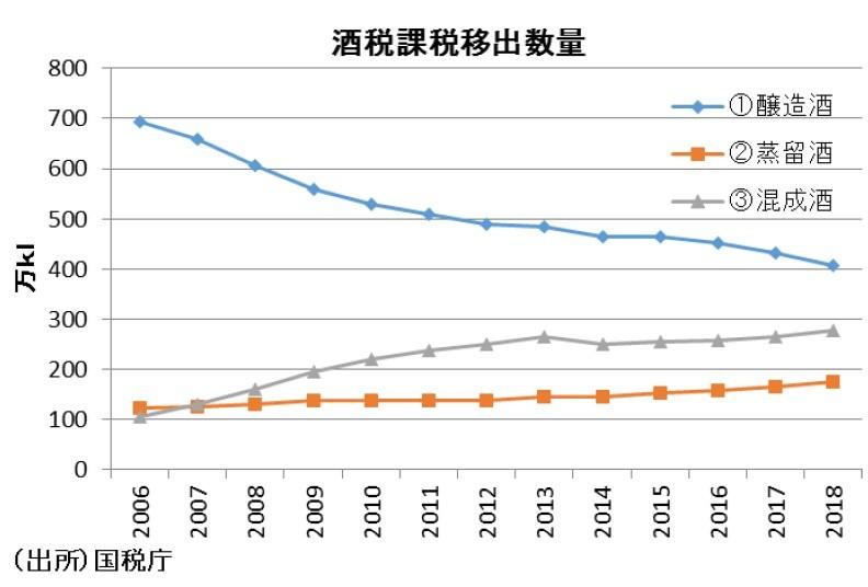 グラフ(2)酒税課税推移数量