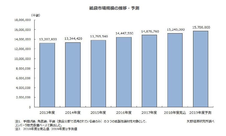 紙袋市場の規模の推移・予測(出所:矢野経済研究所)
