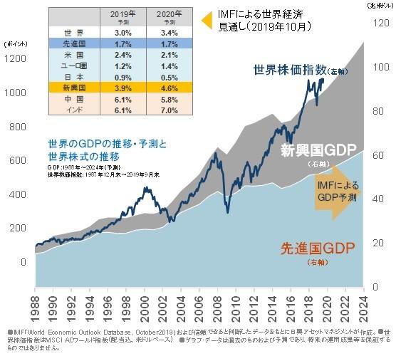 経済の拡大に寄り添って株価は上昇する