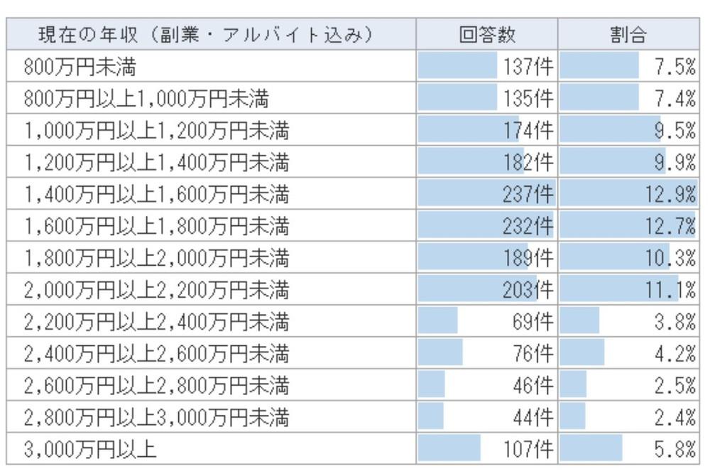 表(1)医師全体の年収