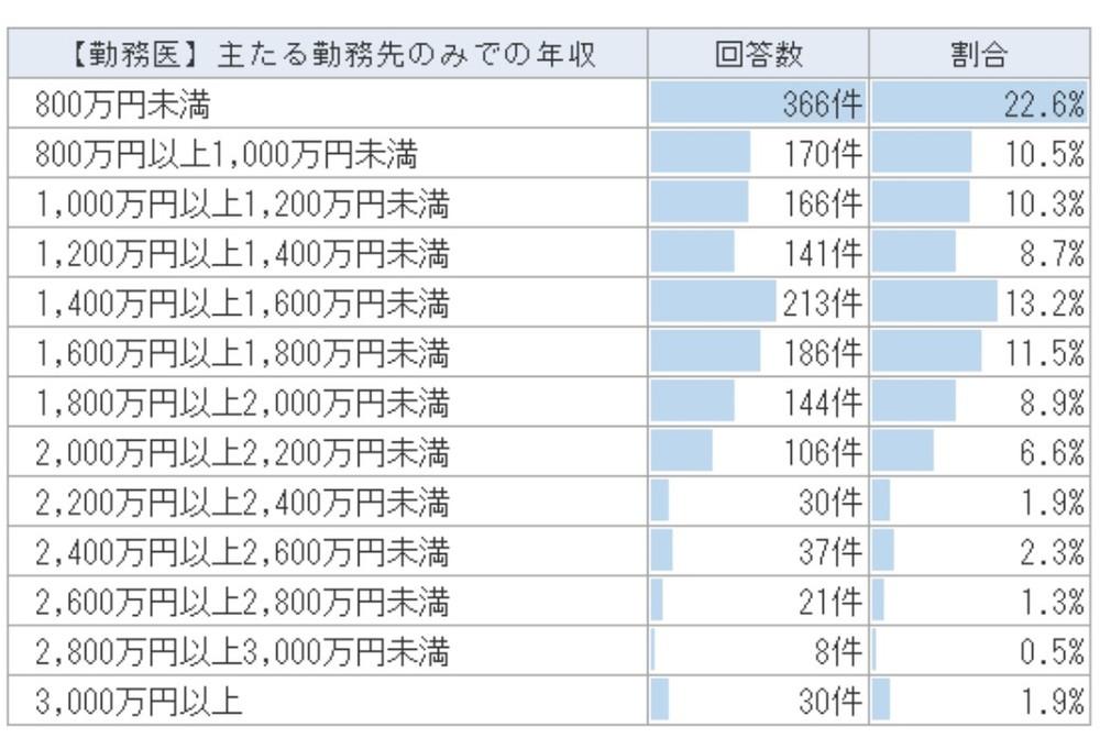 表(2)勤務医の年収(アルバイトを除く)